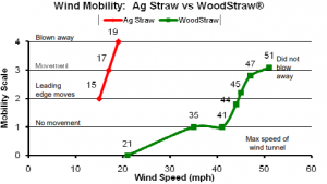 Agriculture Straw versus WoodStraw, Wind Mobility
