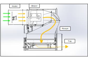 Modular airflow diagram of relocatable hemp dryer