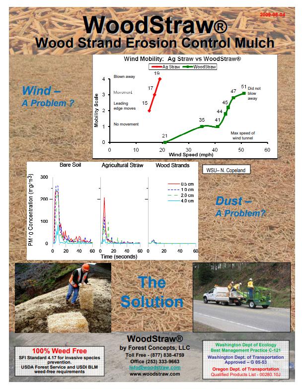 WoodStraw Wind Erosion Control Brochure